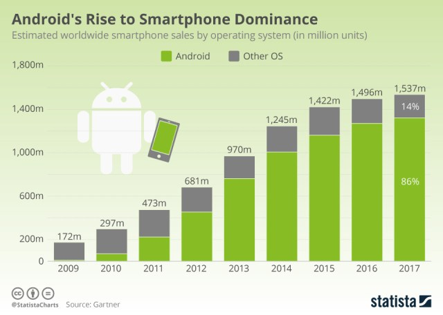 Tracking Android sales trends after 10 years