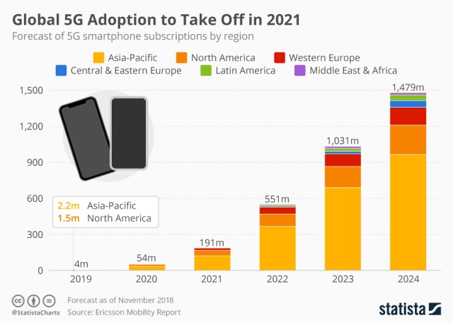 Global 5G to take off by 2021, according to Ericsson