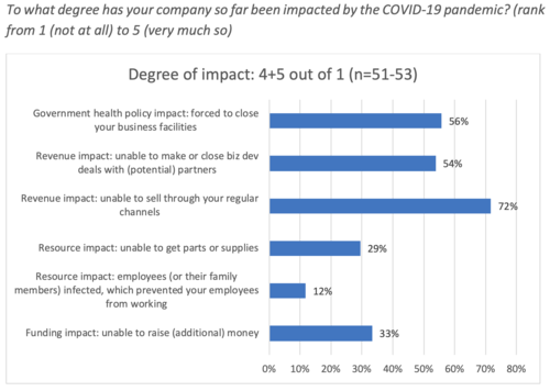 "Suite 48a announces ""COVID-19 Mitigation and What's Next Survey"" report"