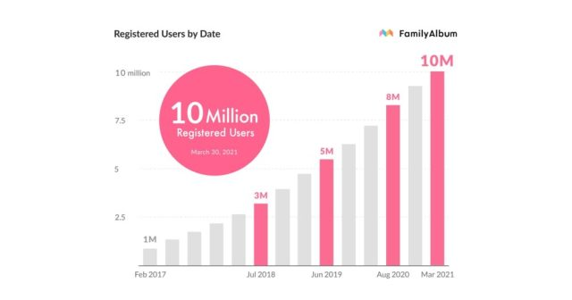 FamilyAlbum surpasses 10 million users worldwide