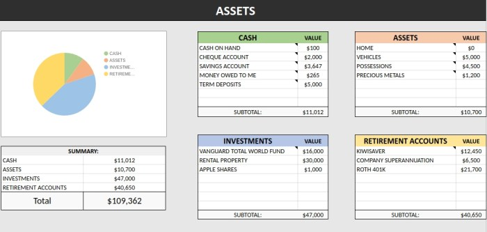 Net worth tracking 'assets' screenshot from spreadsheet.