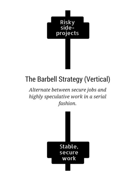 How not to be a starving artist: The vertical barbell strategy