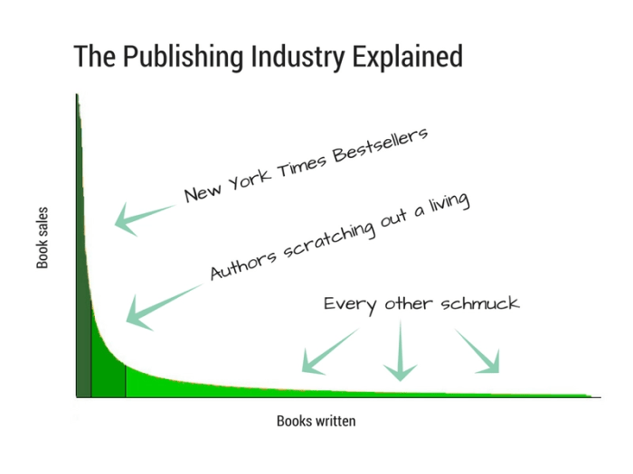 The grim reality of book sales in the publishing industry.
