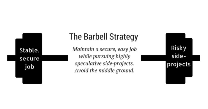 How not to be a starving artist: Introducing the barbell strategy