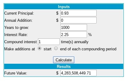93 cents at 2.25 interest for 1000 years equals $4.3 billion