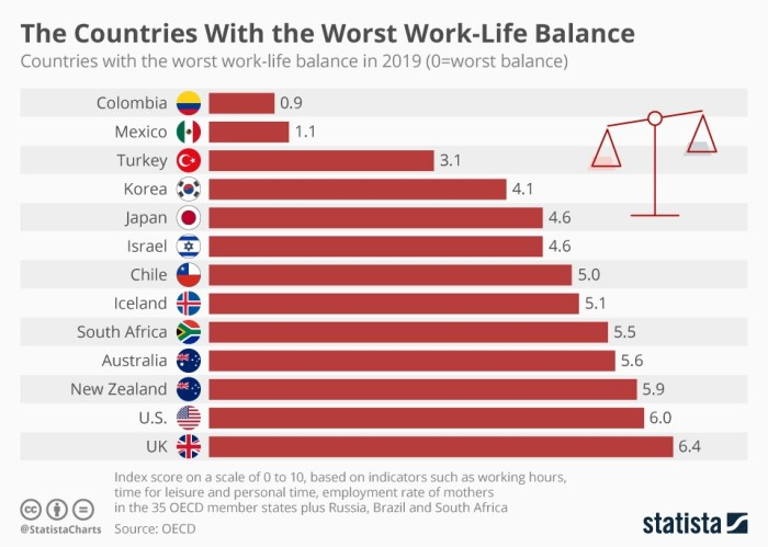 Colombia has the worst work-life balance in the world