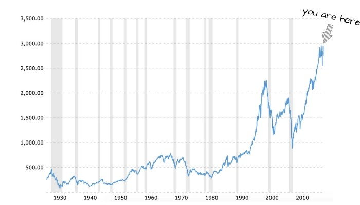 historic stock market returns: you are here
