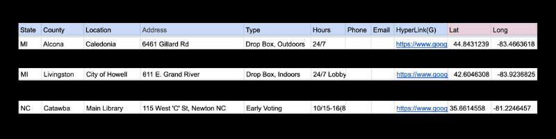 How information on early voting data is organized.