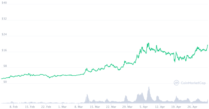 Current price of Helium $HNT