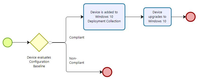 Windows 10 Configuration Baseline Flow