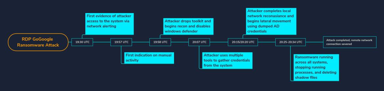 RDP-GoGoogle-Ransomware-Attack-v7.png?re