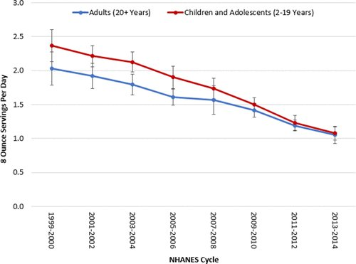 Added sugar intake in the United States is going down, shown using all four available relevant datasets: USDA, UN-FAO, NHANES, and corporate sales data.