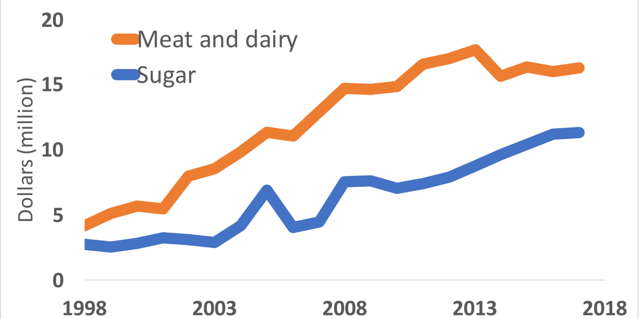Which industries are spending more money to influence policymakers: Big meat or Big sugar? The answer may surprise you!