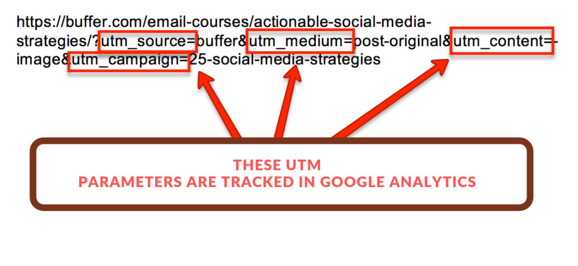 This is what UTM tags look like