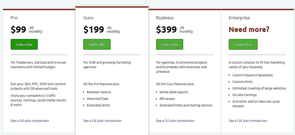 SEMrush pricing chart