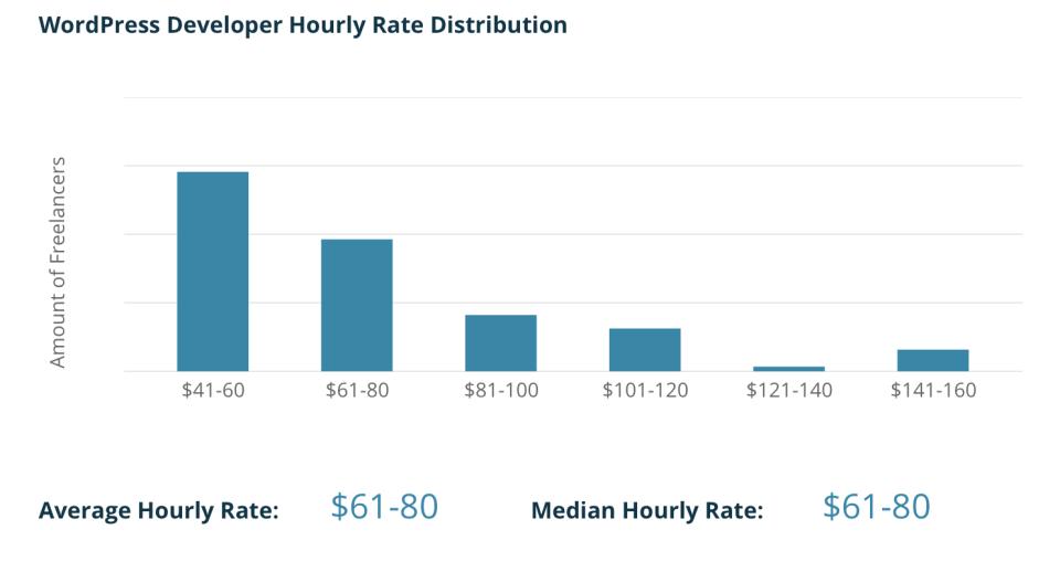 Codementor WordPress Hourly Rates