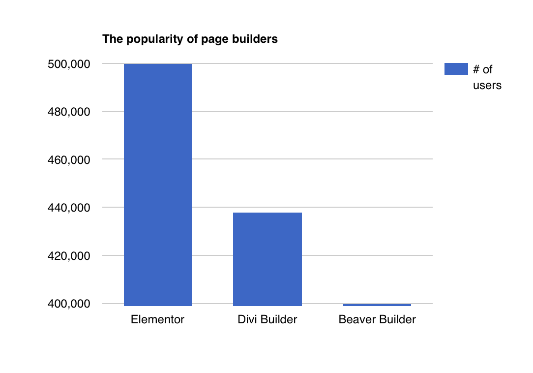 The popularity of page builders graph