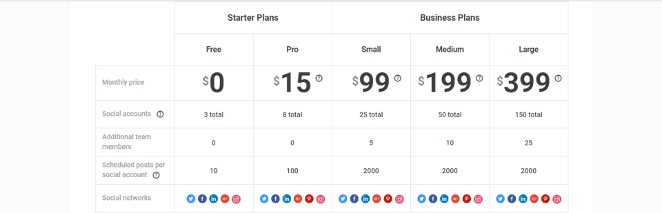 Buffer prices