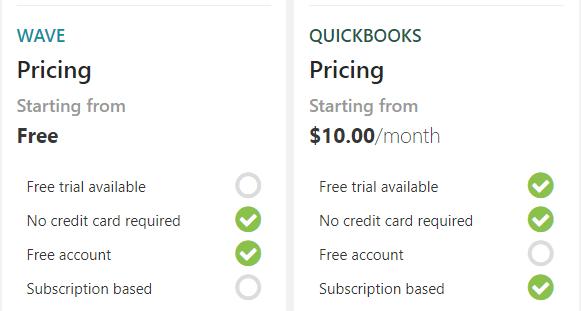 wave vs quickbooks pricing comparison