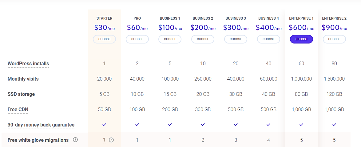 kinsta pricing table