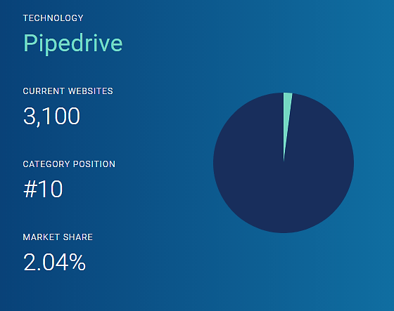 pipedrive technology stats