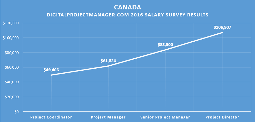 2016 #dpm digital project manager salary survey results Canada