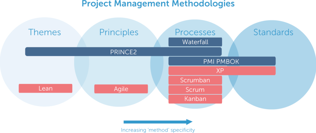 9 project management methodologies made simple the for Traditional project management vs agile methodology