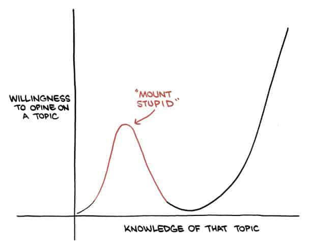 Agnostic Agile Model - The Mount Stupid