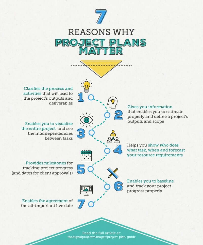 7 reasons why project plans matter infographic
