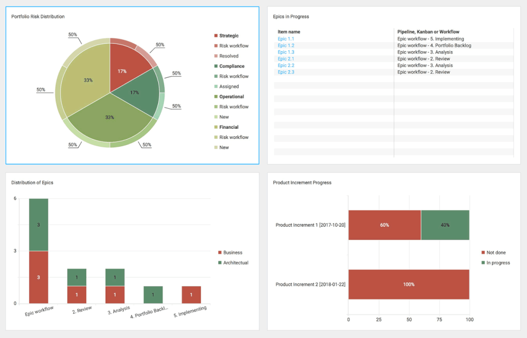 Hansoft project management tool - dashboard view