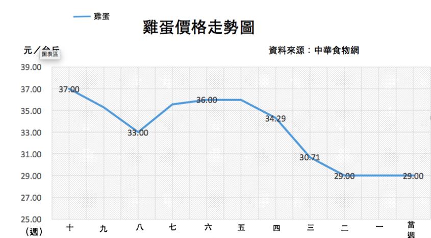 截至 12/26 雞蛋價格走勢圖 資料來源: 中華民國養雞協會