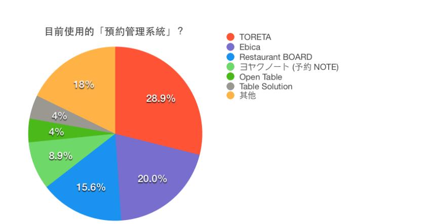 預約管理系統統計