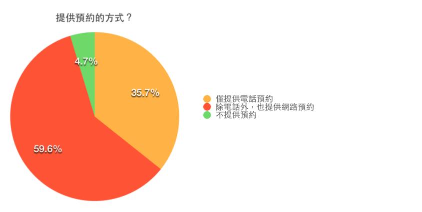 調查指出,日本餐廳有高達 59.6 %的店家除了提供電話預約之外,同時也提供網路預約的服務。