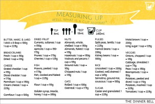 The Dinner Bell // Cup-gram conversions