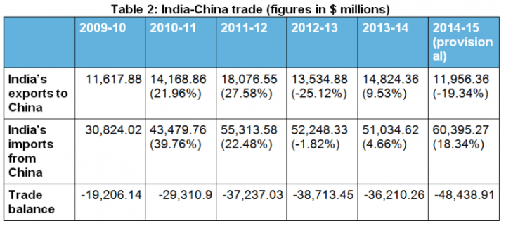 India-China-trade-figures