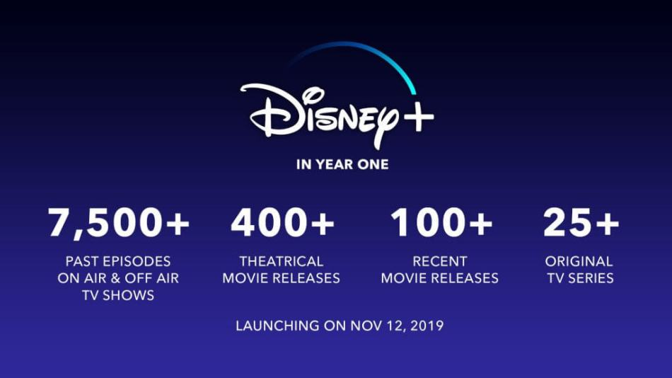 Disney+ projections