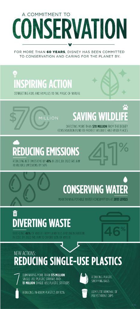Disney reduces plastic infographic