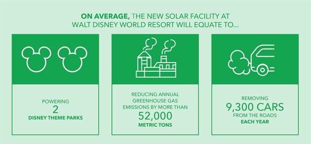 Disney Solar Infographic