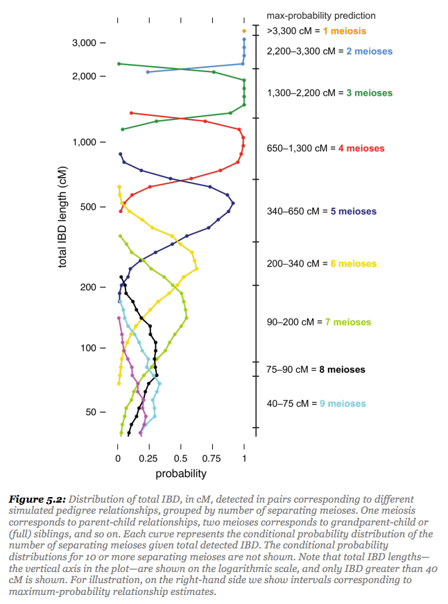 The limits of predicting relationships using dna the dna geek distributions of shared centimorgans for different relationship categories based on simulated data this graph was taken from the ancestrydna matching white ccuart