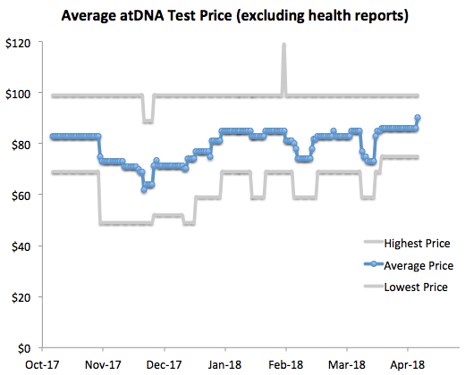 The End of the Price War – The DNA Geek