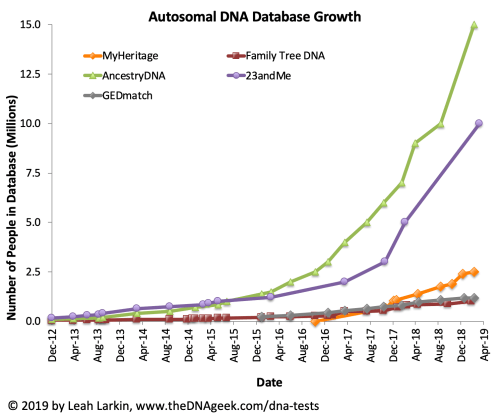 23andMe Has More Than 10 Million Customers – The DNA Geek