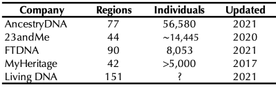 Table comparing the reference panels. AncestryDNA has the most individuals in its panel while Living DNA has the most regions.