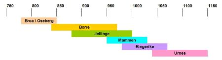 Timeline of Norse art styles during the early Middle Ages. Image source: www.viking.archeurope.info