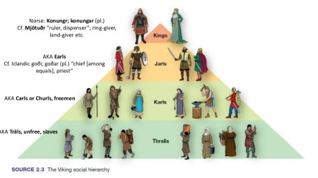 Hierarchic pyramid of the Norse society. Image source: pt.slideshare.net