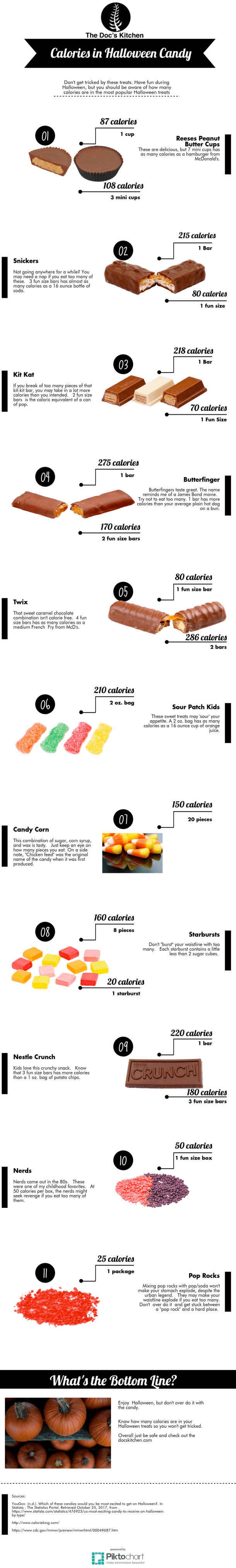 infographic on halloween candy calories