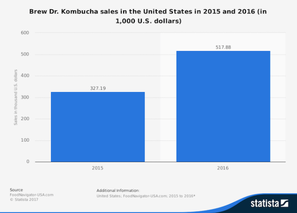 Graph showing kombucha sales