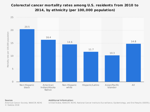 statistic_id792220_colorectal-cancer-mortality-rates-among-us-residents-from-2010-2014-by-ethnicity