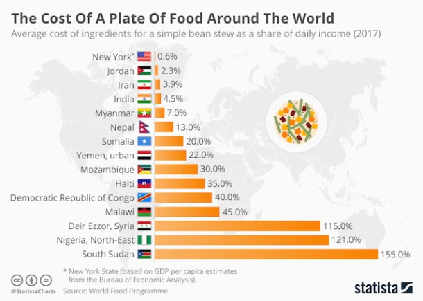 chartoftheday_13356_the_cost_of_a_plate_of_food_around_the_world_n