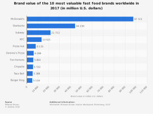 statistic_id273057_most-valuable-fast-food-brands-worldwide-in-2017