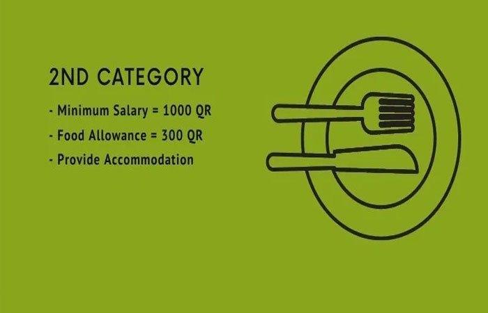 Qatar: Minimum Wage